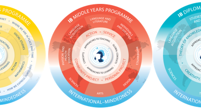 WHAT IS AN IB EDUCATION?  International Mindedness